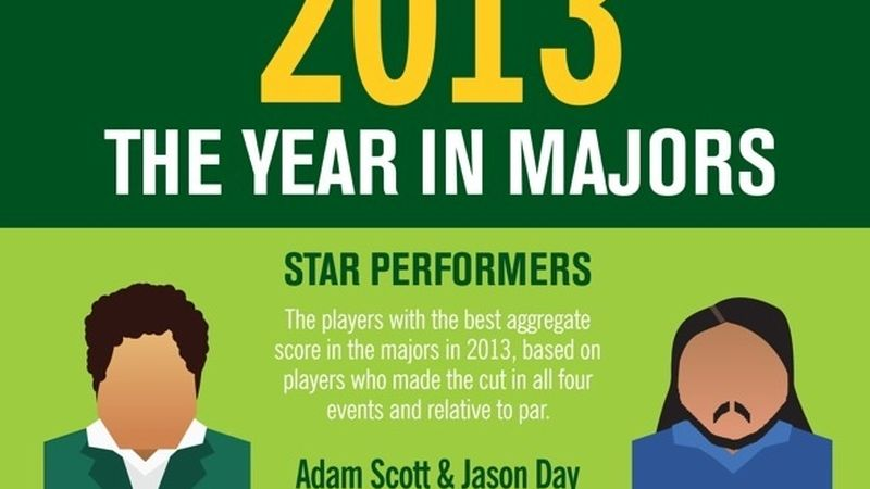 2013 11 Year In Majors