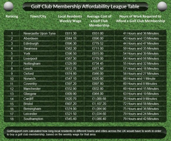 Affordability League Table