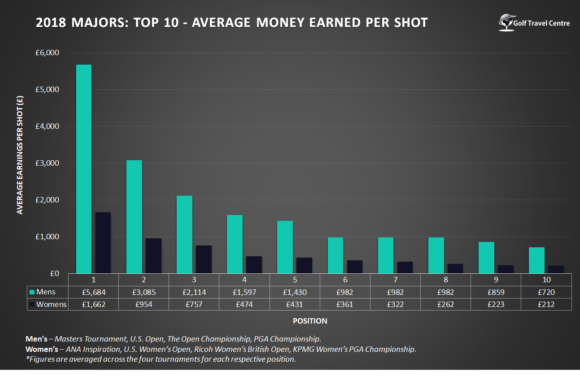 Ave Money Earned Per Shot