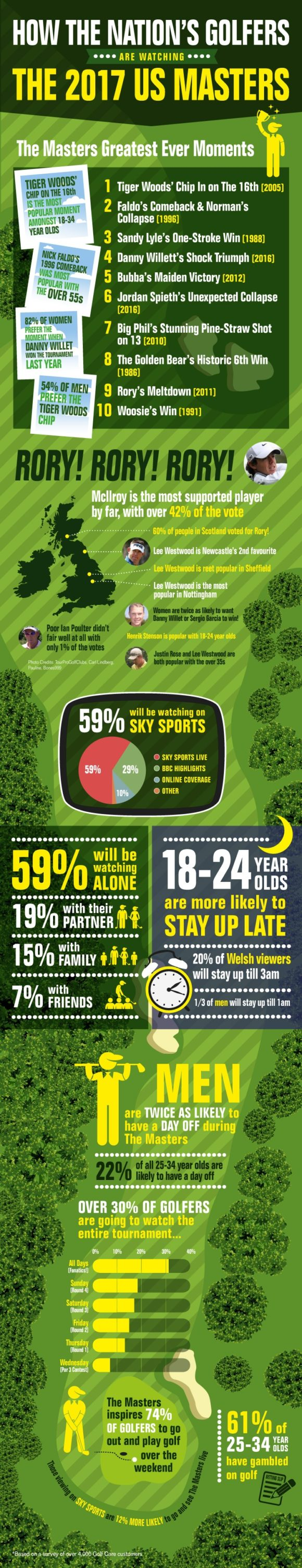 Gc Masters Survey Infographic Augusta Final V3