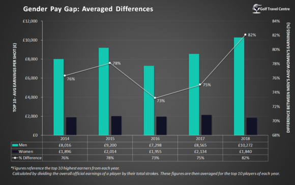Gender Pay Gap Averaged Differences