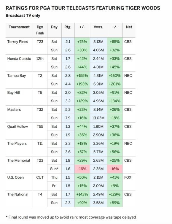 Tv Ratings